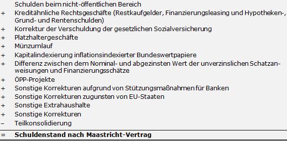 Haushaltssteuerungde Lexikon Schuldenstand Nach Maastricht