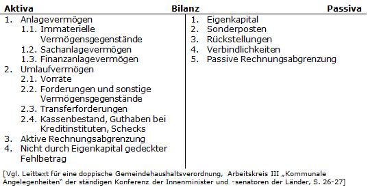 Haushaltssteuerungde Lexikon Rechnungsabgrenzungsposten