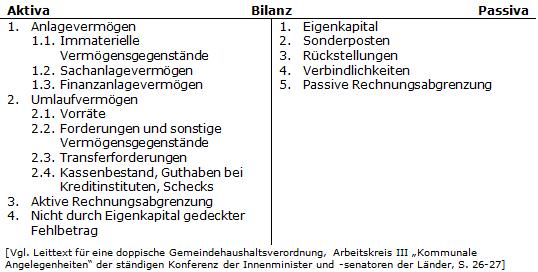 Haushaltssteuerungde Lexikon Fremdkapital Fk