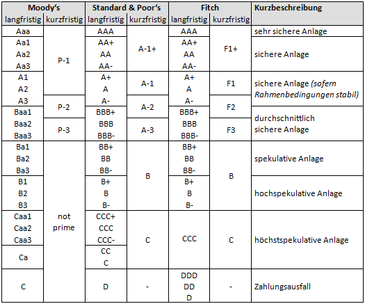 Image Result For Kredit Auch Mit Schulden