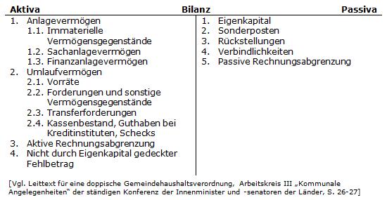 Haushaltssteuerungde Lexikon Bilanz