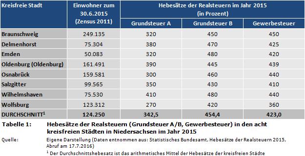 Grundsteuer Berechnen Niedersachsen : weblog h chste niedrigste realsteuer hebes tze 2015 in niedersachsen ~ Themetempest.com Abrechnung