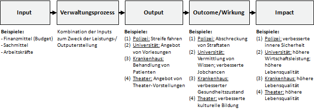 Definition 'Outputs': Input - Verwaltungsprozess - Output - Outcome/Wirkung - Impact