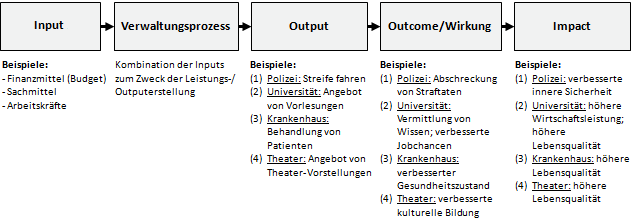 Definition 'Inputs': Input - Verwaltungsprozess - Output - Wirkung/Outcome - Impact