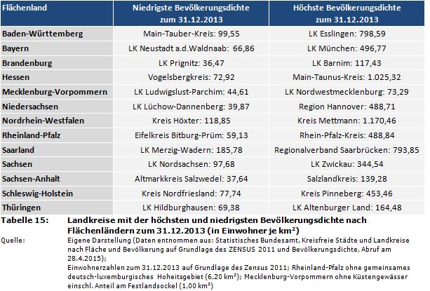 höchste einwohnerzahl deutschland