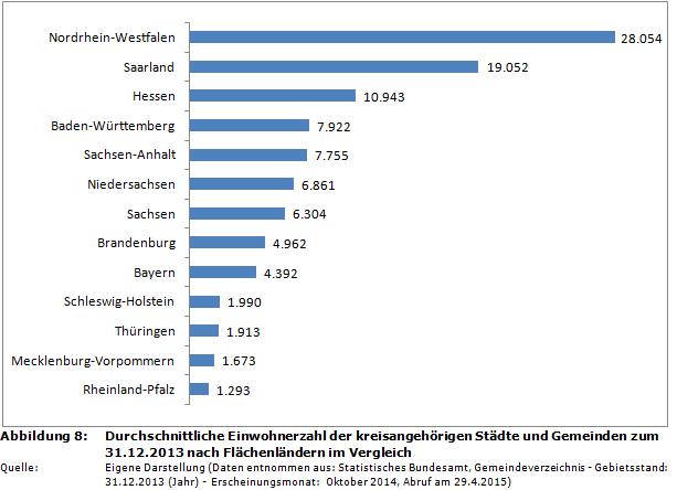 Durchschnittliche Einwohnerzahl der kreisangehörigen Städte und Gemeinden  zum 31.12.2013 nach Flächenländern ...