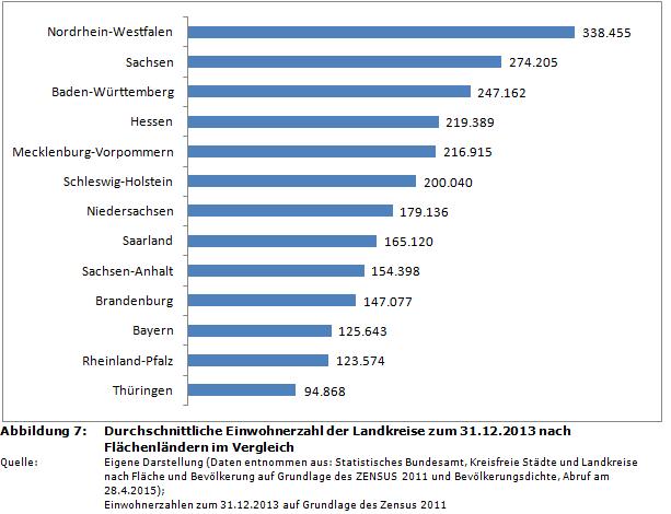 Durchschnittliche Einwohnerzahl der Landkreise zum 31.12.2013 nach  Flächenländern im Vergleich