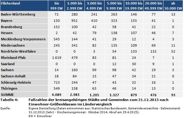 Fallzahlen der kreisangehörigen Städte und Gemeinden zum 31.12.2013 nach  Einwohner-Größenklassen im Ländervergleich