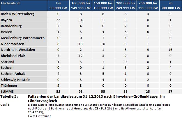 Fallzahlen der Landkreise zum 31.12.2013 nach Einwohner-Größenklassen im  Ländervergleich