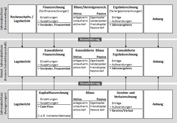 HaushaltsSteuerung.de :: Lexikon :: Jahresabschluss, konsolidierter
