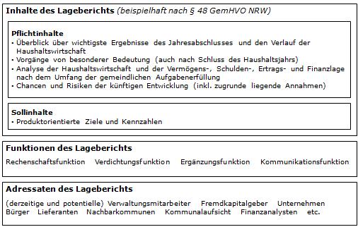 Muster Lagebericht Zum Jahr Der Xy Gesellschaft 14 5