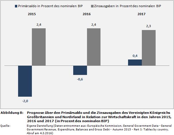 deutschland nordirland prognose