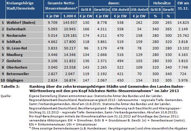 deutschland studienangebote ranking en