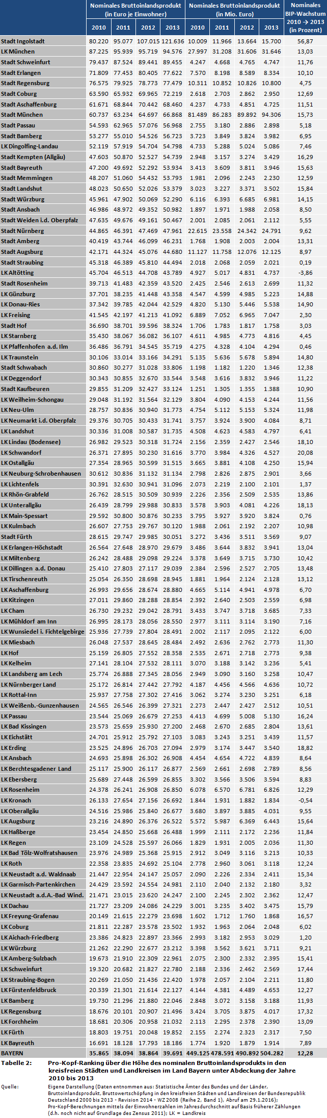 einwohner ranking