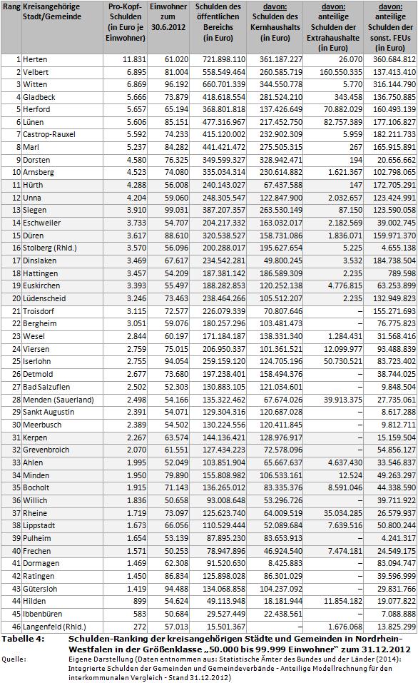 Schulden-Ranking der kreisangehörigen Städte und Gemeinden in Nordrhein-Westfalen (NRW) in der Größenklasse '50.000 bis 99.999 Einwohner' zum 31.12.2012
