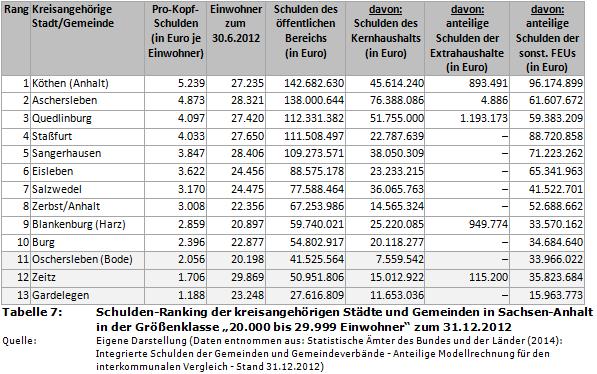 Haushaltssteuerungde Weblog Schulden Ranking Der 216