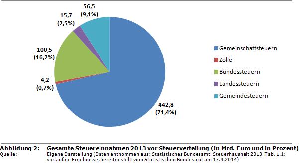 steuern deutschland prozent