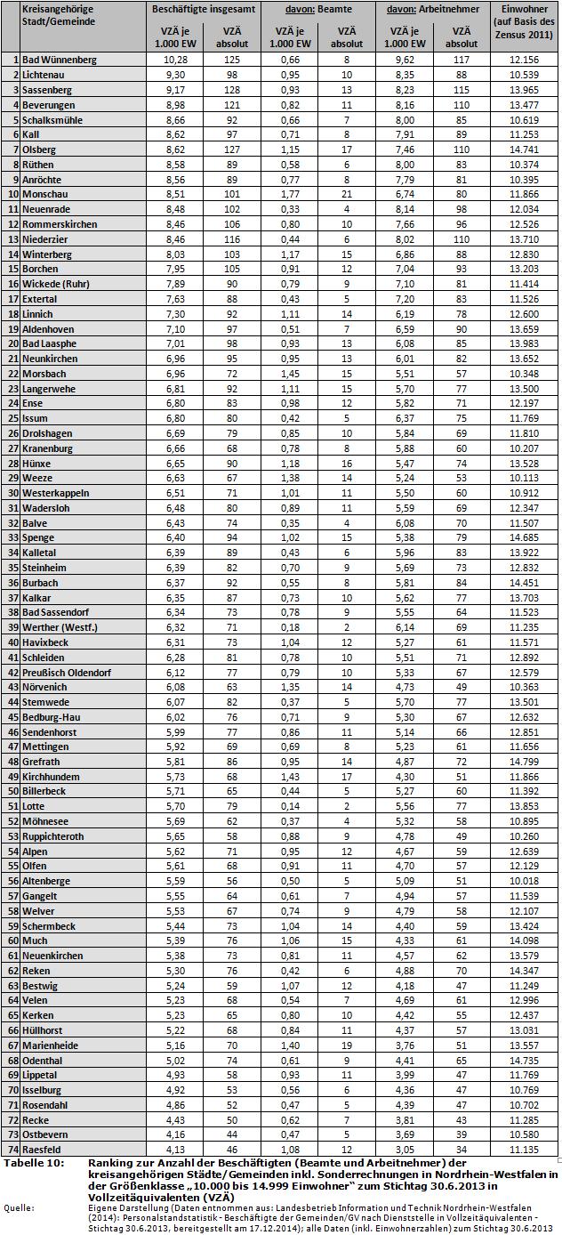 Haushaltssteuerung De Weblog Vergleich Der Nrw Kommunen Zur Anzahl Der Vollzeitaquivalente Zum 30 6 2013