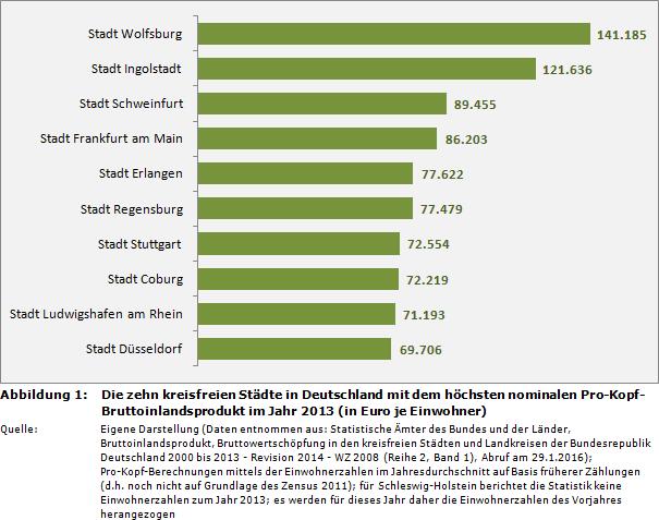 deutsche städte einwohner