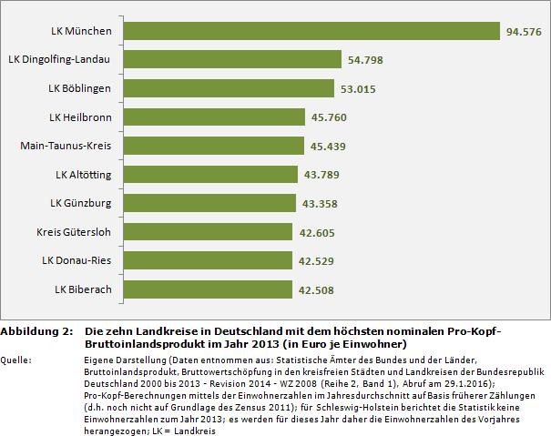 Küchenhersteller Deutschland Rangliste ~ haushaltssteuerung de weblog rankingsüber das pro kopf bruttoinlandsprodukt der