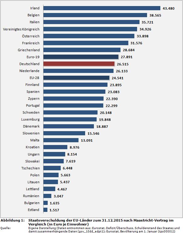 HaushaltsSteuerung.de :: Rankings über Staatsverschuldung