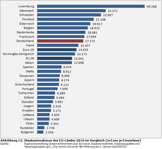 Einwohnerzahl Europa